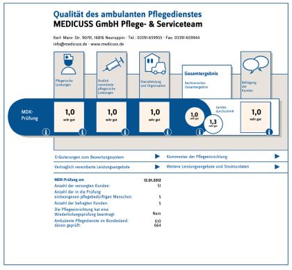 MDK Qualitätsprüfung 2012