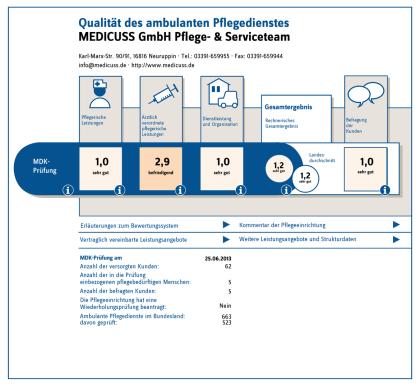 MDK Qualitätsprüfung 2013
