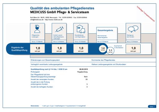 MDK Qualitätsprüfung 2015